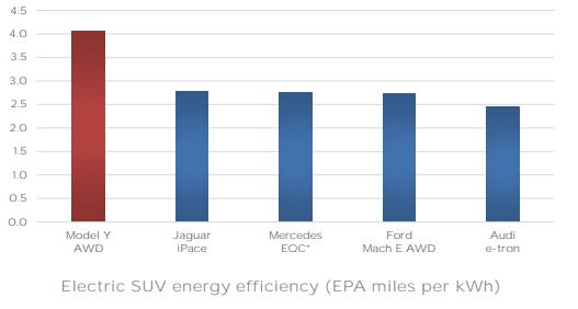 [Imagen] - Informe de Tesla a sus inversores Q4 FY2019