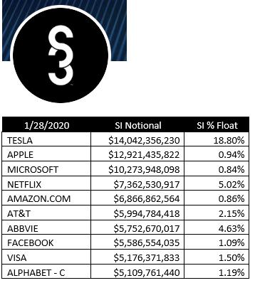 [Imagen] - Las posiciones cortas sobre Tesla llegan hasta casi un 19% del float total