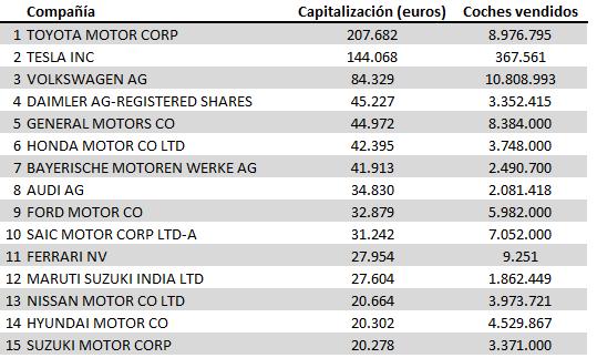 [Imagen] - Capitalización bursatil y número de vehículos vendidos por fabricante