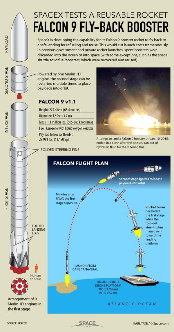 [Imagen] - Aunque de 2015 la infografía de Space.com sigue siendo vigente a alto nivel
