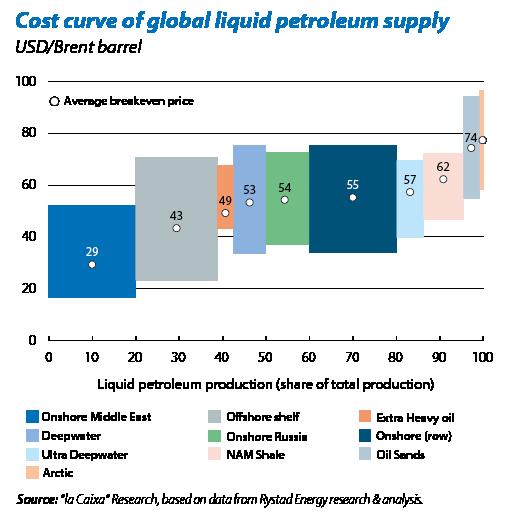 [Imagen] - Coste de producción de un barril de crudo por tipo