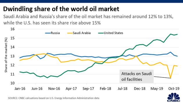 [Imagen] - Cuota de mercado de venta de petróleo por país