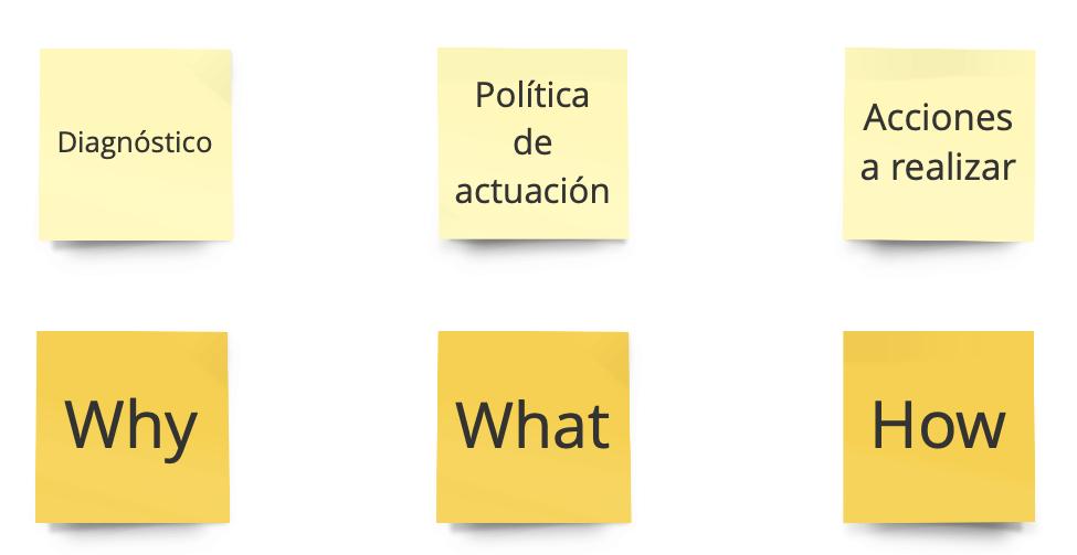 [Imagen] - Las tres partes de una buena estrategia
