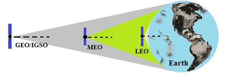 [Imagen] - Perspectiva de la cercanía de una órbita leo vs una geo que utilizan los sistemas de GPS