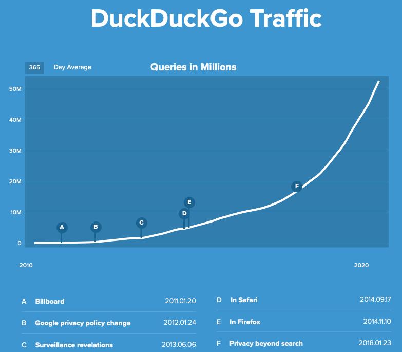 [Imagen] - Incremento de las búsquedas a través de DuckDuckGo
