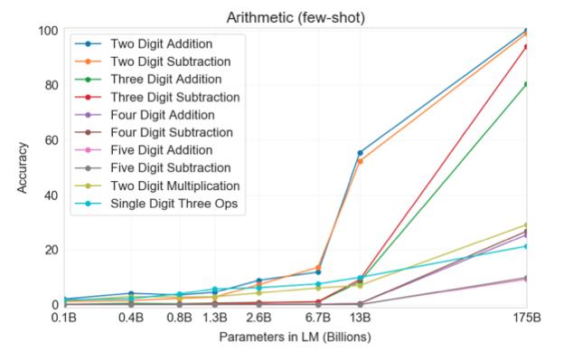 [Imagen] - Tasa de aciertos en operacioes artimeticas vs complejidad del modelo