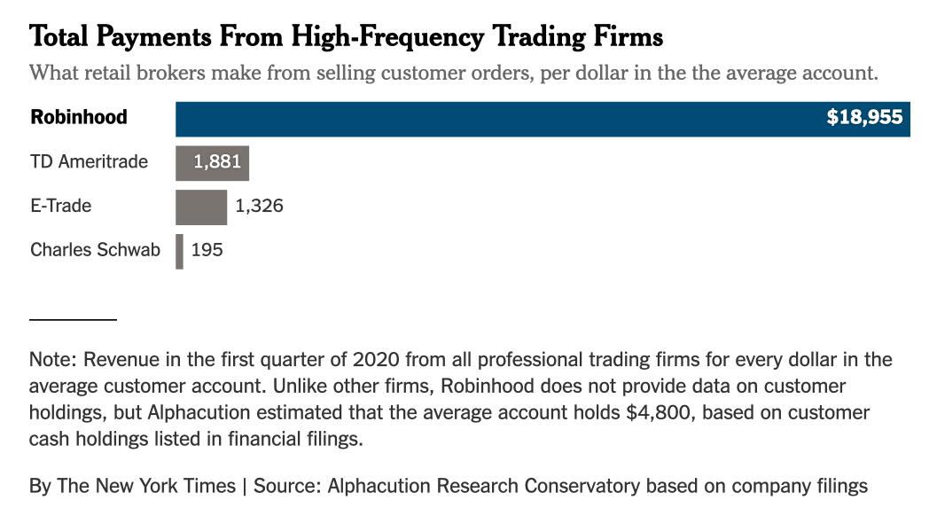 [Imagen] - Comparativa sobre cuanto ganan los diferentes brokers por las PFOFs