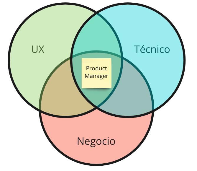 [Imagen] - El product manager entre la UX, el negocio y el desarrollo